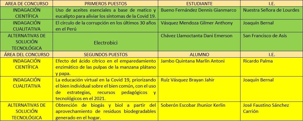 6 PROYECTOS DE LA PROVINCIA DE HUALGAYOC SERÁN PRESENTADOS EN LA ETAPA REGIONAL DE EUREKA VIRTUAL 2021